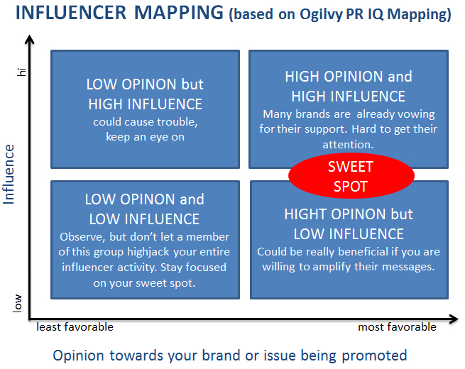 How do you influence influencers? | Aneta Hall's Blog Influencer Mapping on